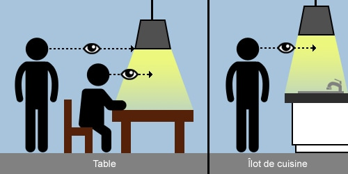 Choisir des suspensions quoi faire attention dmlights - Hauteur suspension au dessus table ...